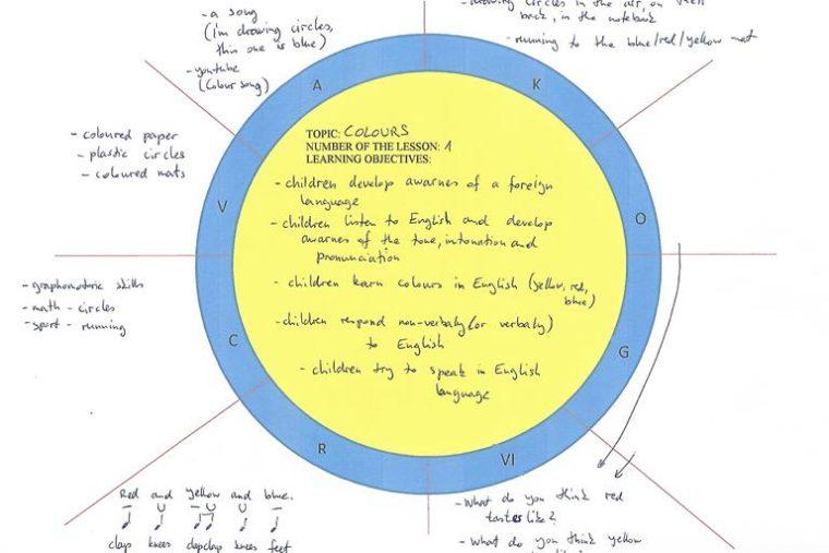 Diversity Lesson Plans & Activities